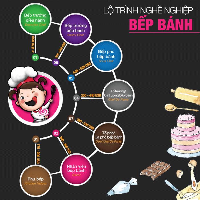 lộ trình bếp bánh