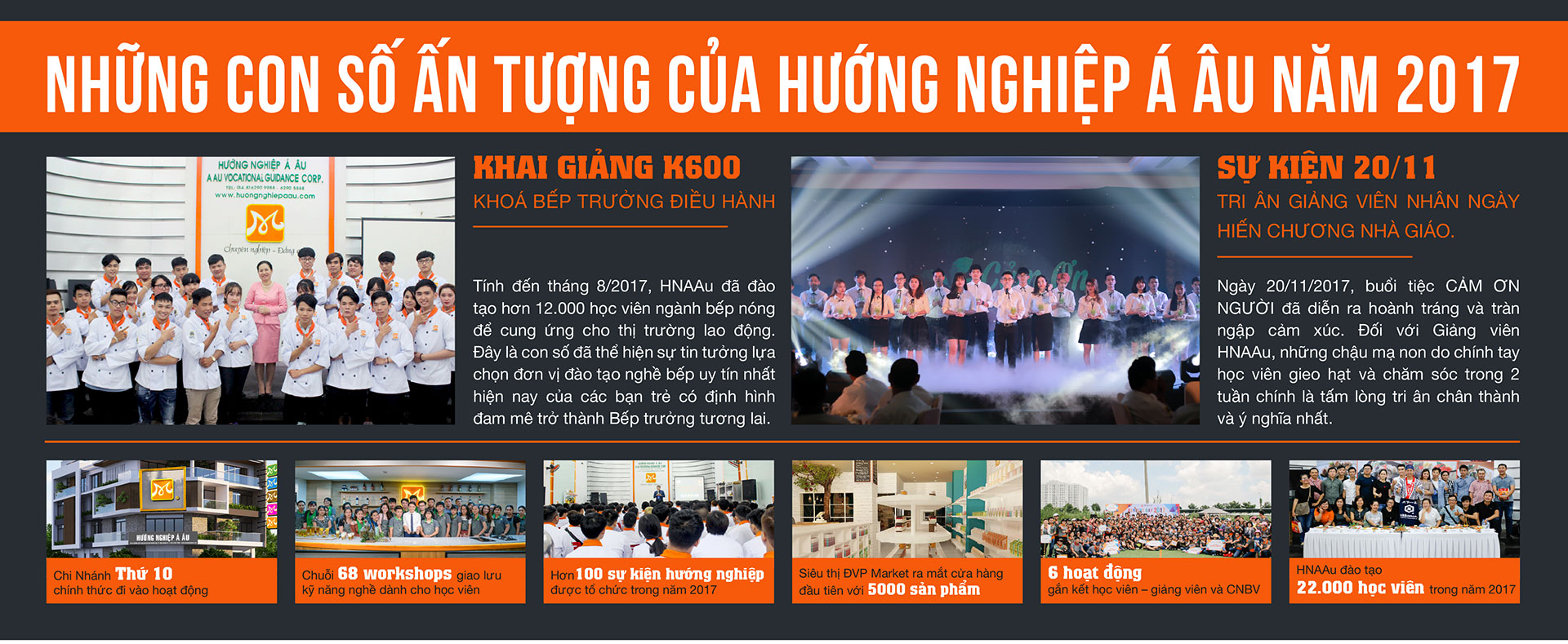 tong ket huong nghiep a au 2017