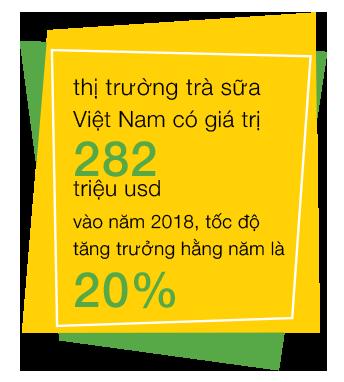 Thị trường trà sữa Việt Nam