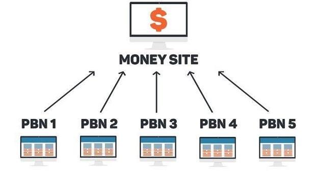 backlinks từ PBN