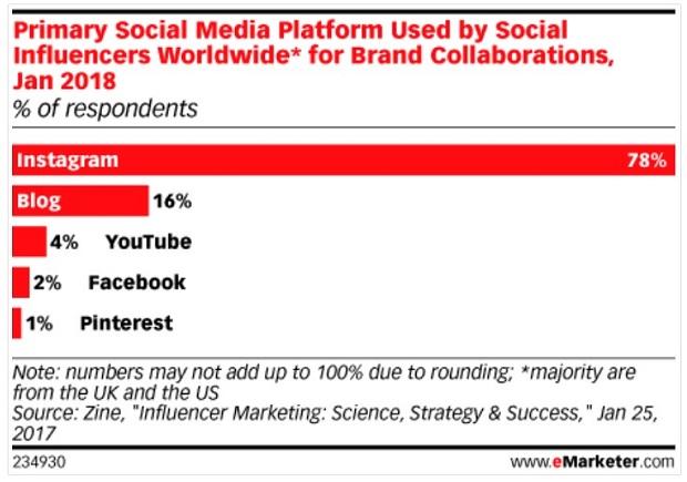 primary-social-media-platform-used-by-social-influencers