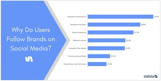 why-users-follow-brands-on-social-media-statista