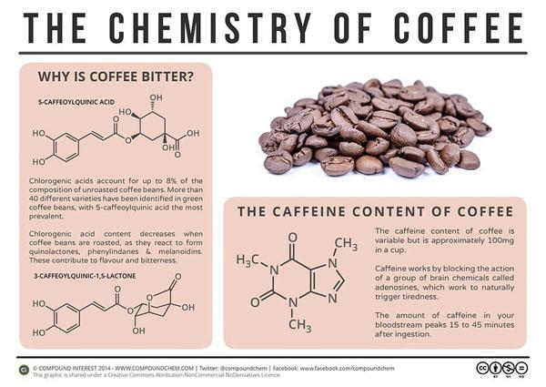 bảng vị đắng của cafe